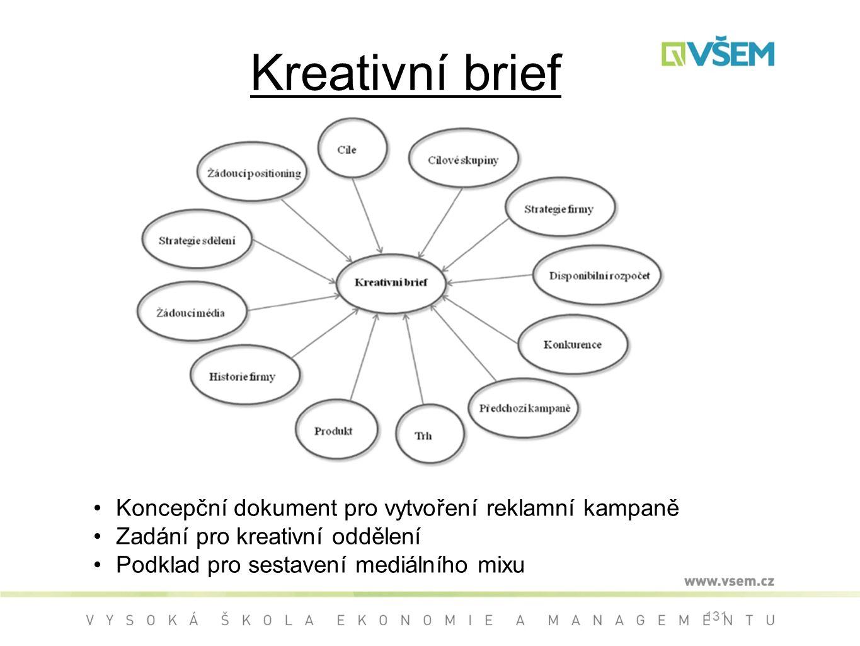 Kreativní brief Koncepční dokument pro vytvoření reklamní kampaně