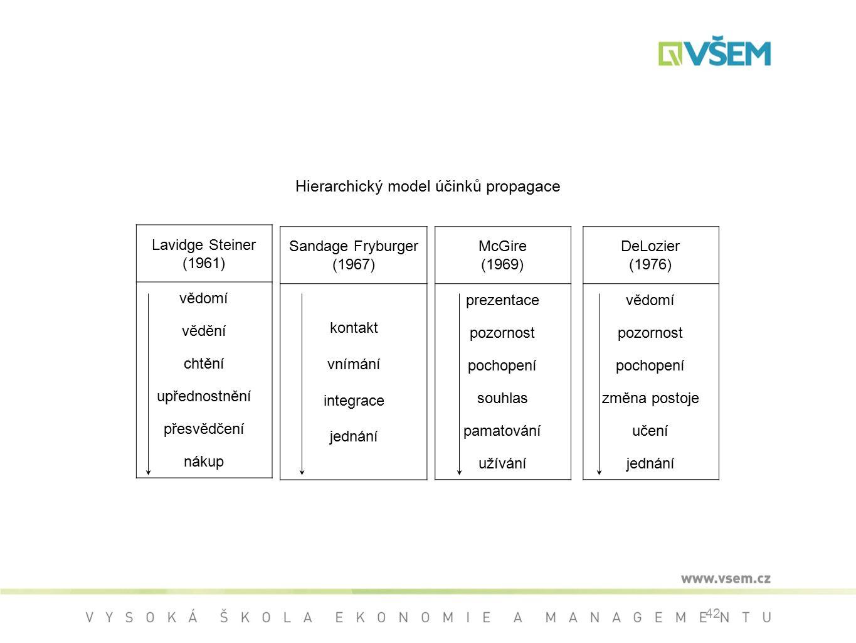 Hierarchický model účinků propagace