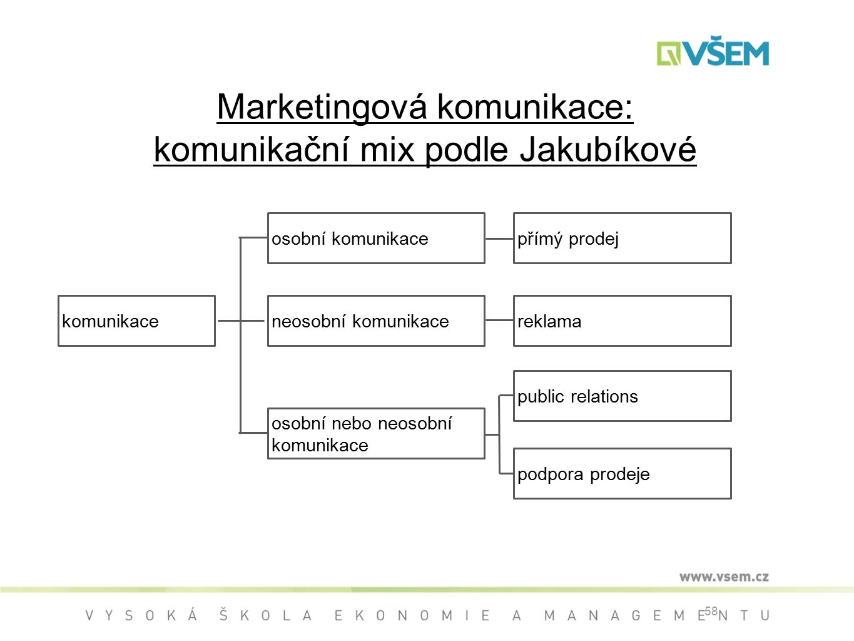 Marketingová komunikace: komunikační mix podle Jakubíkové