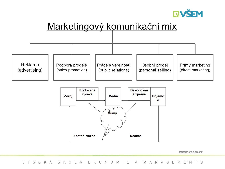 Marketingový komunikační mix
