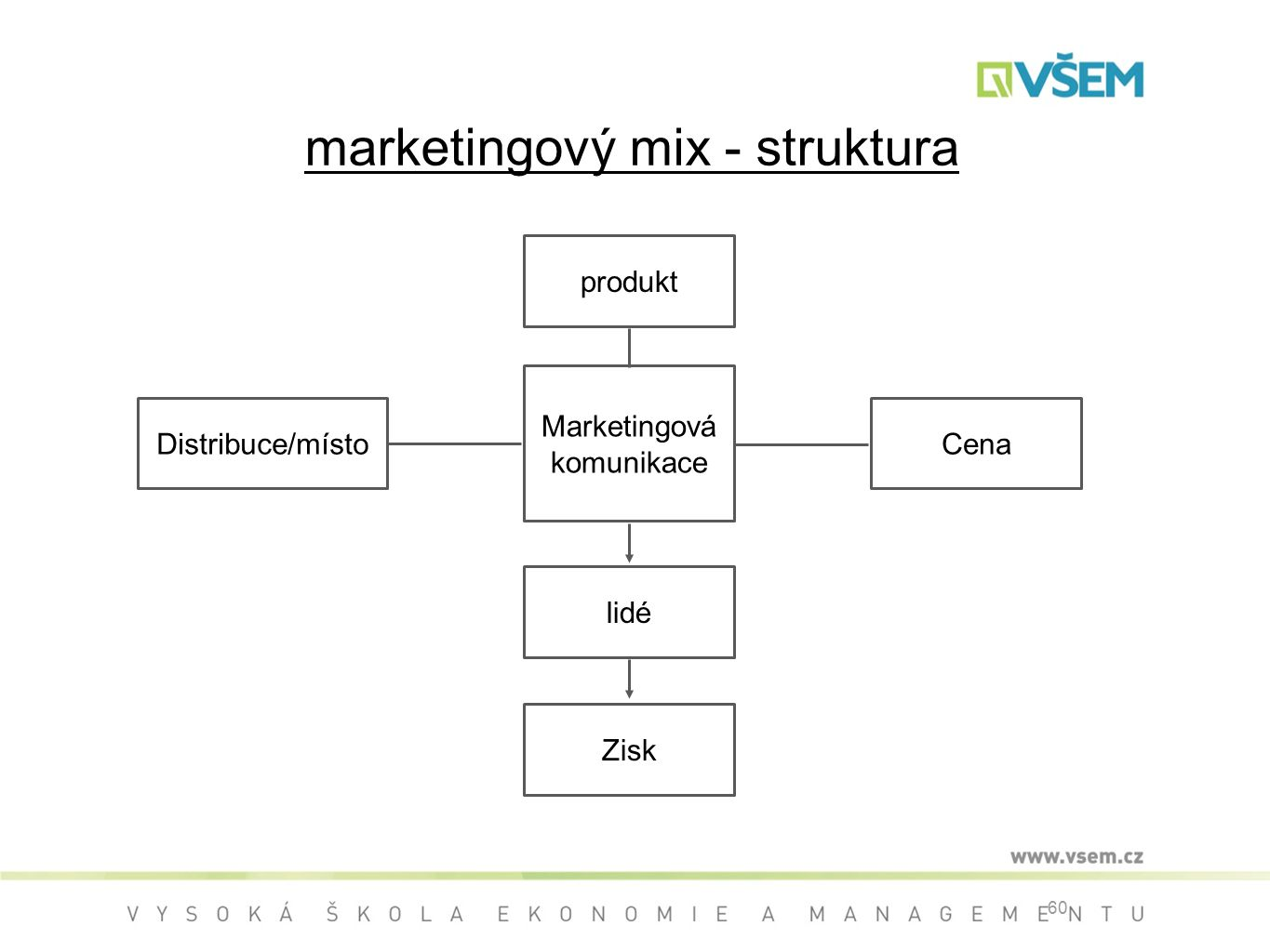 marketingový mix - struktura