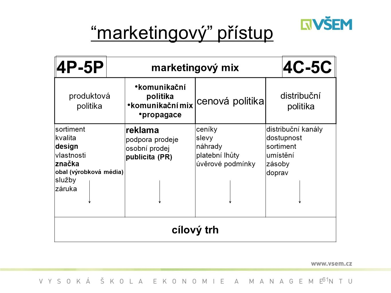 marketingový přístup