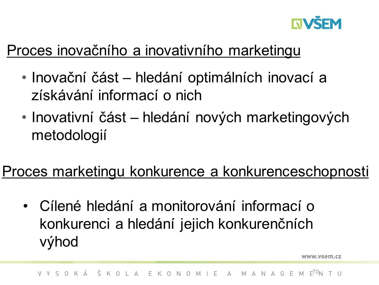 Proces inovačního a inovativního marketingu