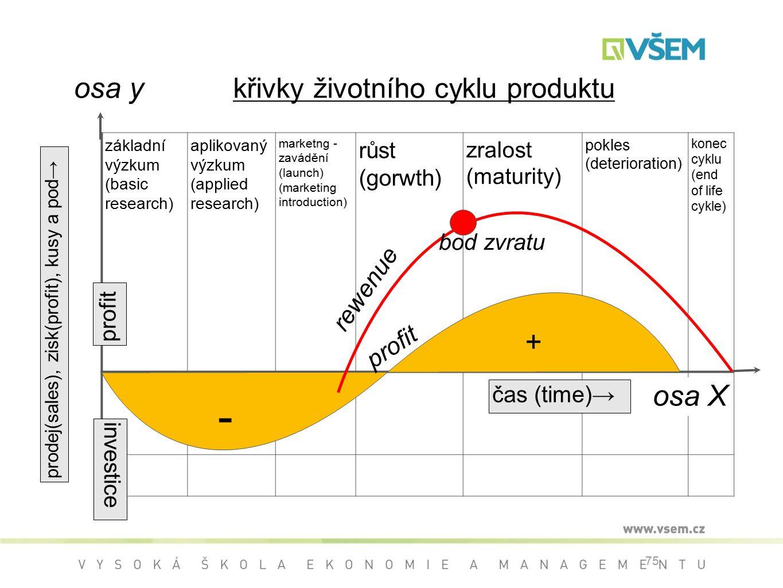 křivky životního cyklu produktu