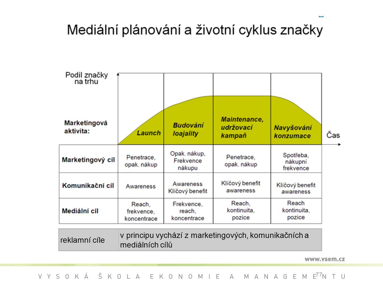 reklamní cíle v principu vychází z marketingových, komunikačních a mediálních cílů