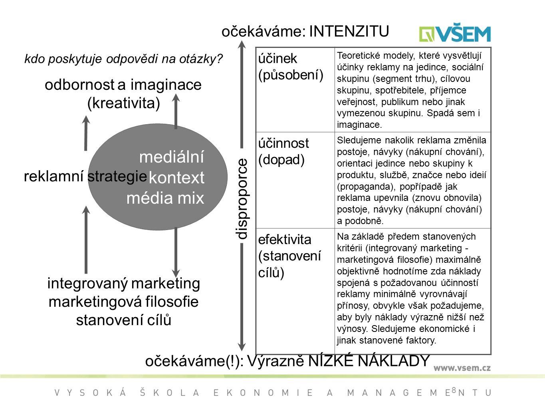 mediální kontext média mix očekáváme: INTENZITU odbornost a imaginace