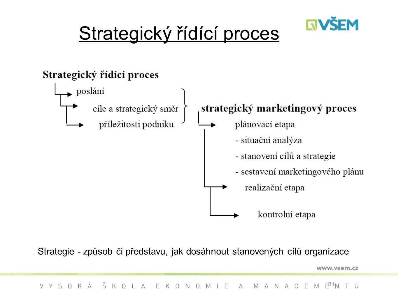 Strategický řídící proces