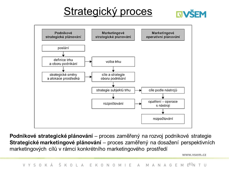 Strategický proces Podnikové strategické plánování – proces zaměřený na rozvoj podnikové strategie.
