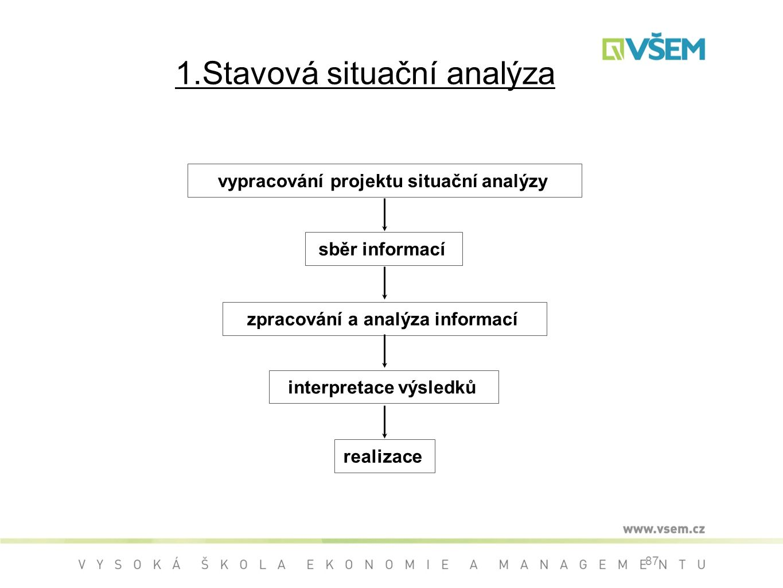 1.Stavová situační analýza