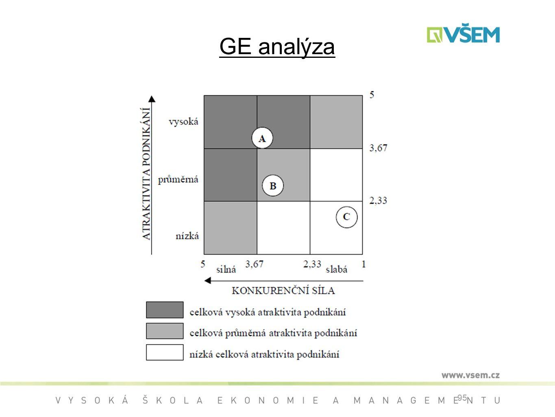 GE analýza