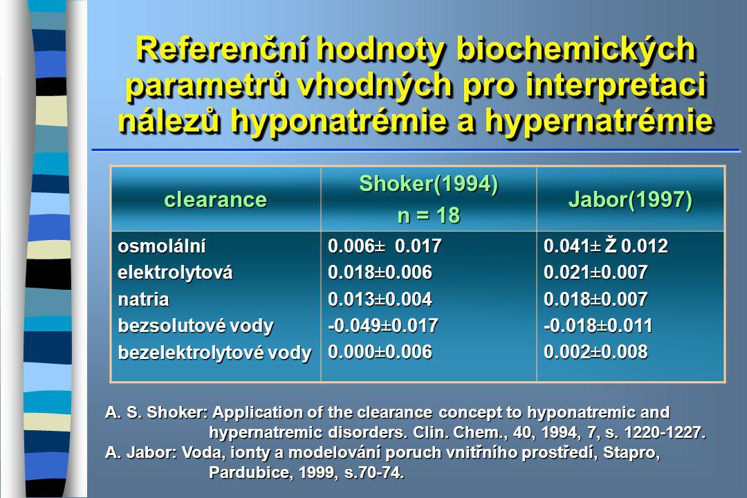Referenční hodnoty biochemických parametrů vhodných pro interpretaci nálezů hyponatrémie a hypernatrémie