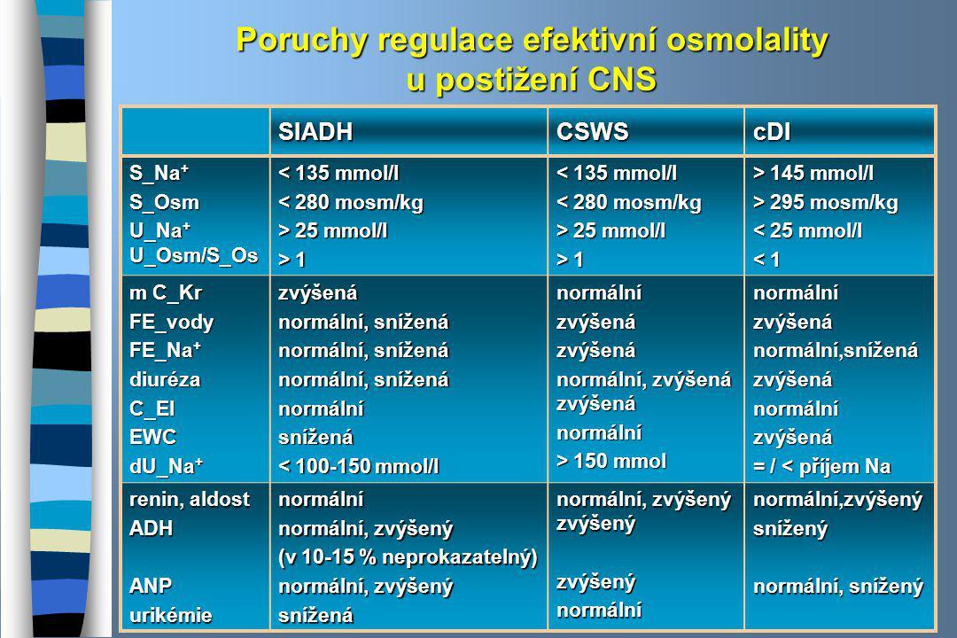 Poruchy regulace efektivní osmolality