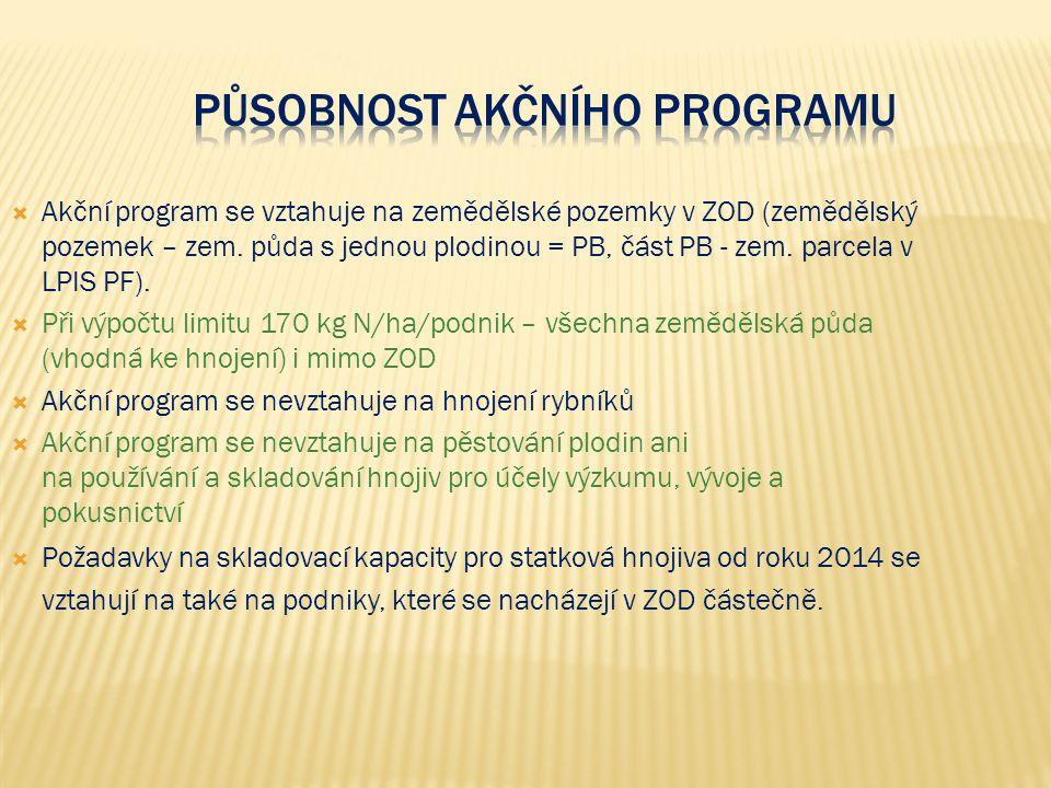 Působnost akčního programu