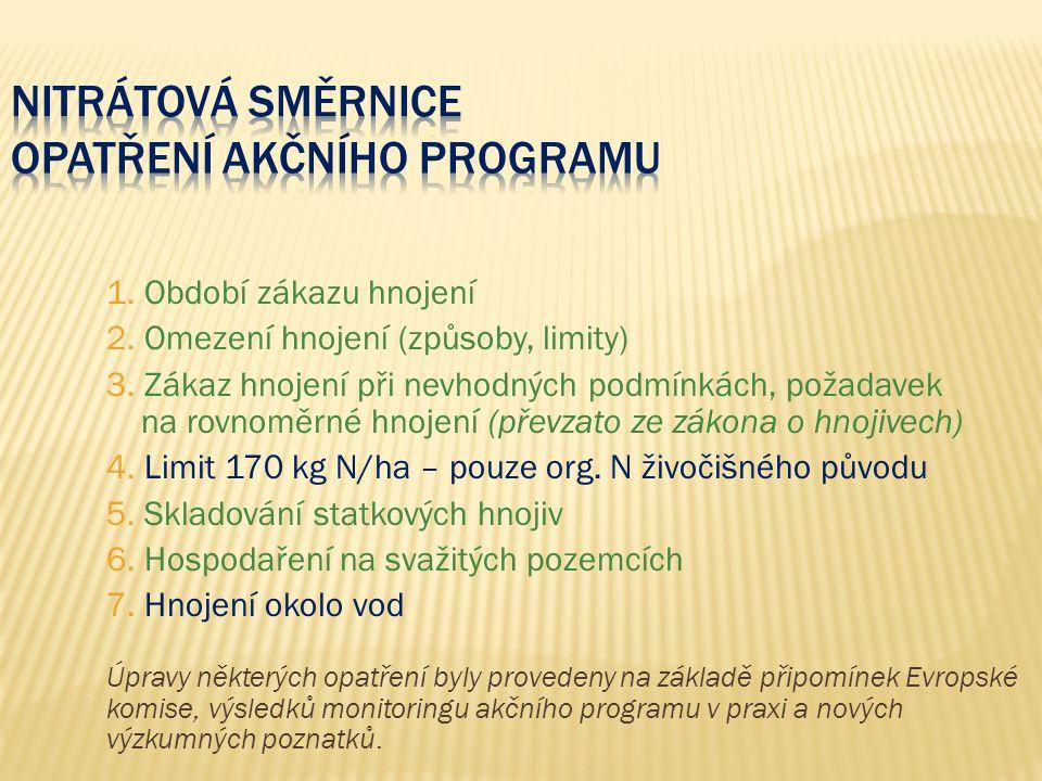 Nitrátová směrnice Opatření akčního programu