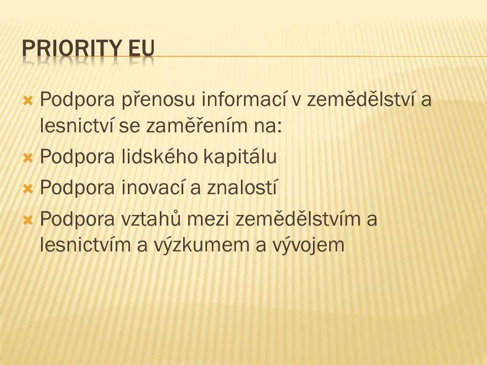 Priority EU Podpora přenosu informací v zemědělství a lesnictví se zaměřením na: Podpora lidského kapitálu.