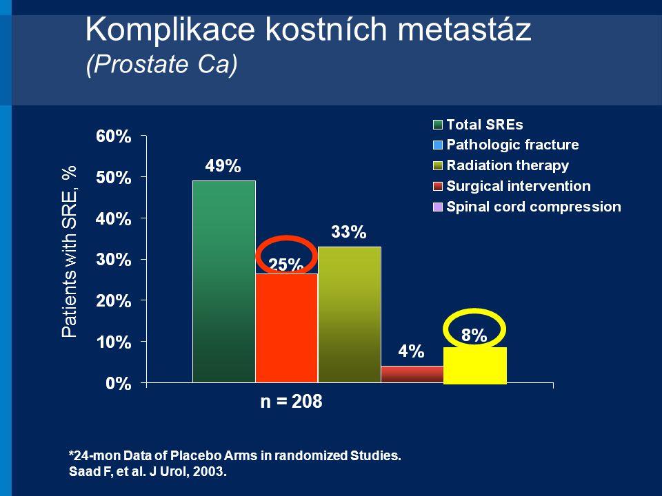 Komplikace kostních metastáz (Prostate Ca)