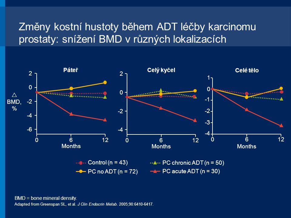 Změny kostní hustoty během ADT léčby karcinomu prostaty: snížení BMD v různých lokalizacích