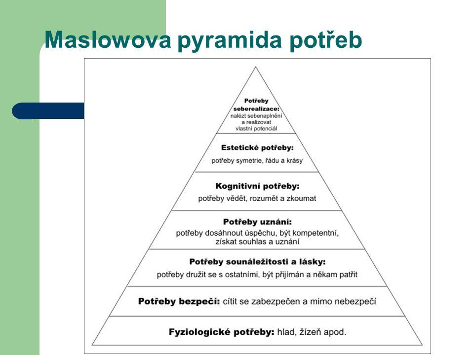 Maslowova pyramida potřeb