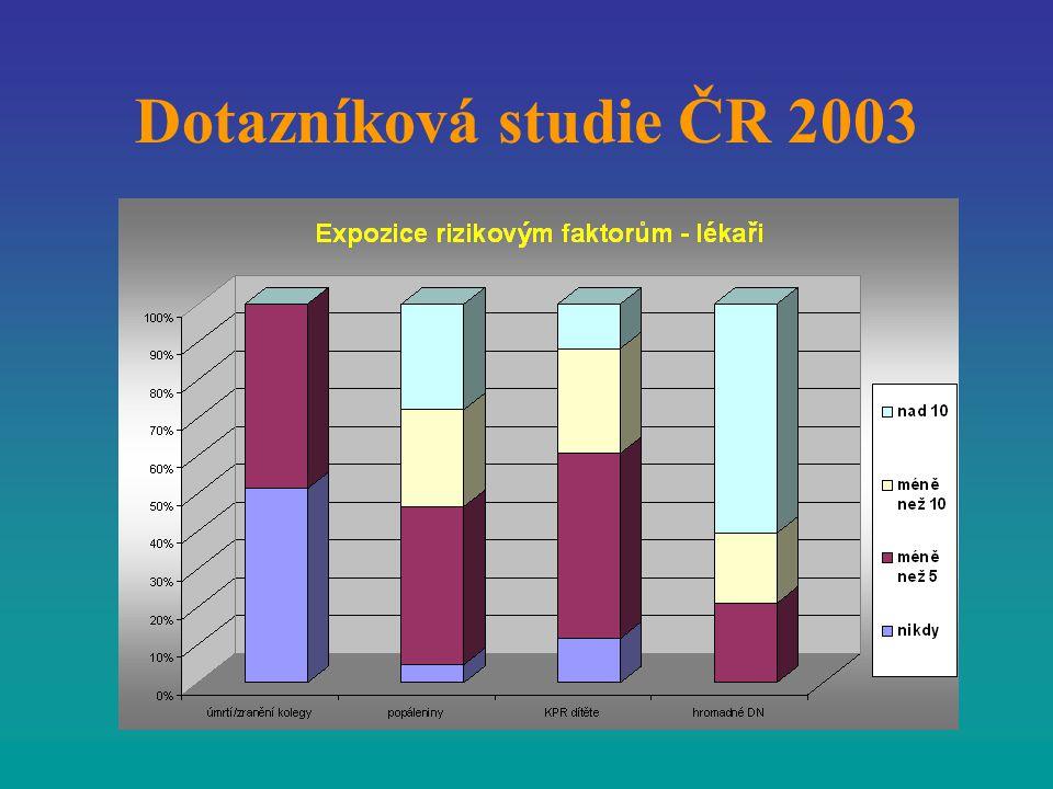 Dotazníková studie ČR 2003