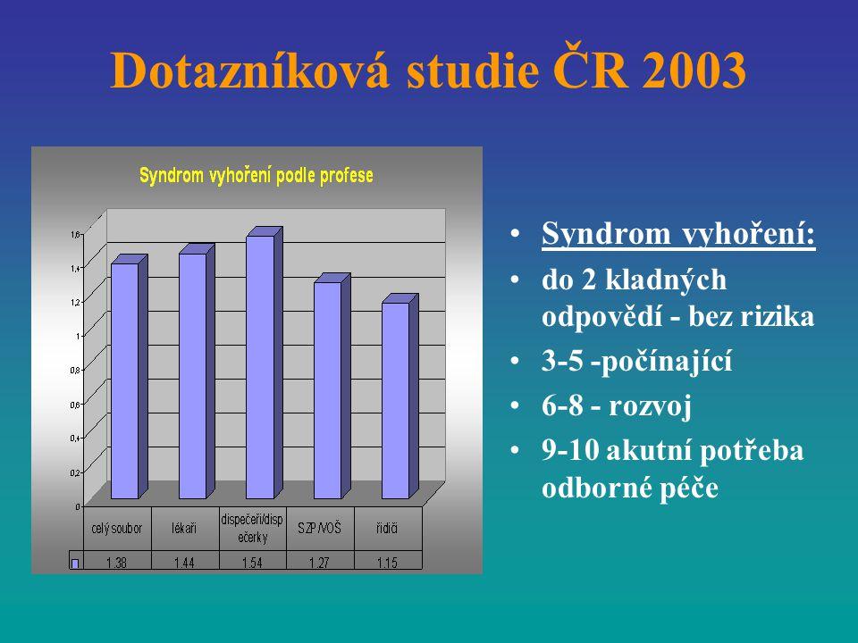 Dotazníková studie ČR 2003 Syndrom vyhoření: