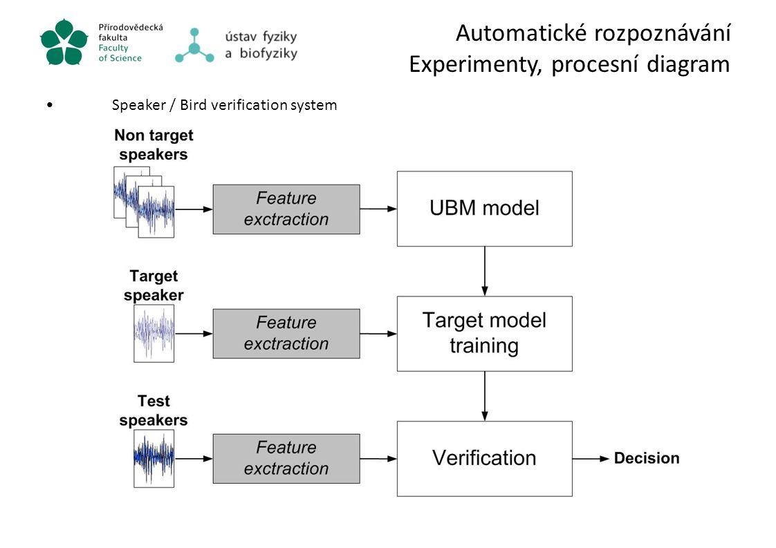 Automatické rozpoznávání Experimenty, procesní diagram