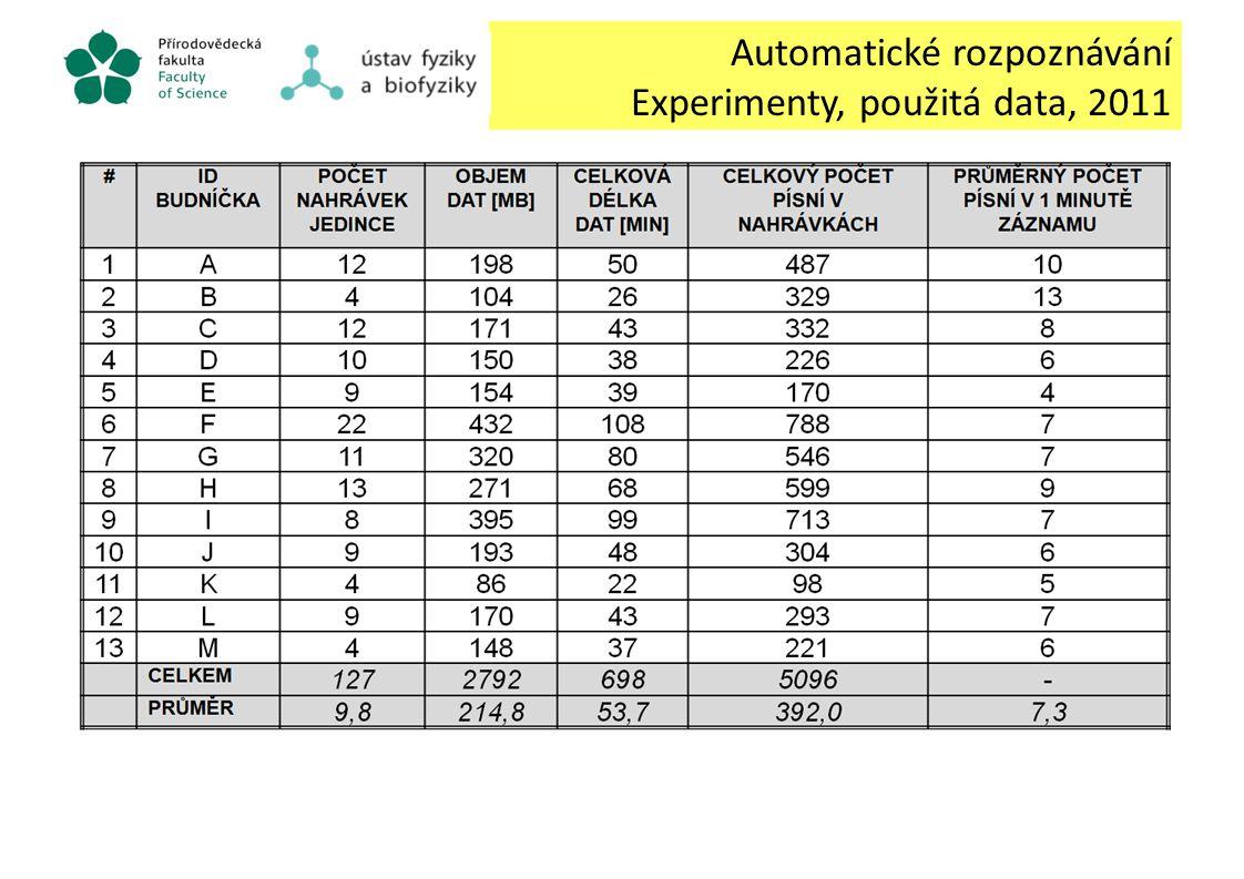 Automatické rozpoznávání Experimenty, použitá data, 2011