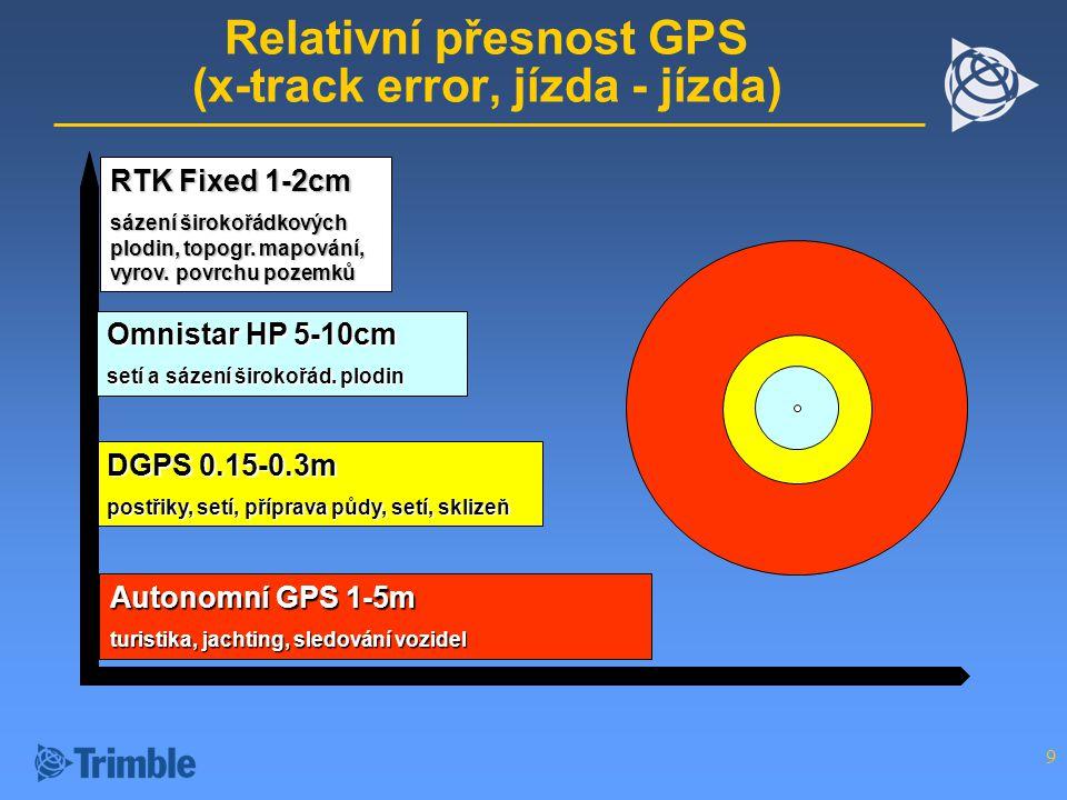 Relativní přesnost GPS (x-track error, jízda - jízda)