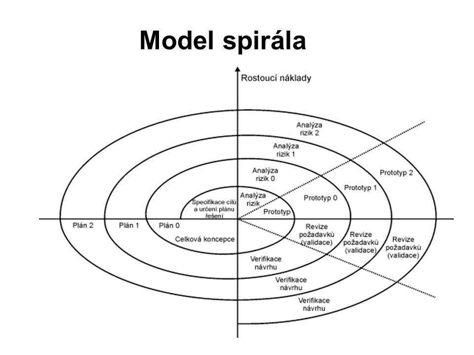 Model spirála