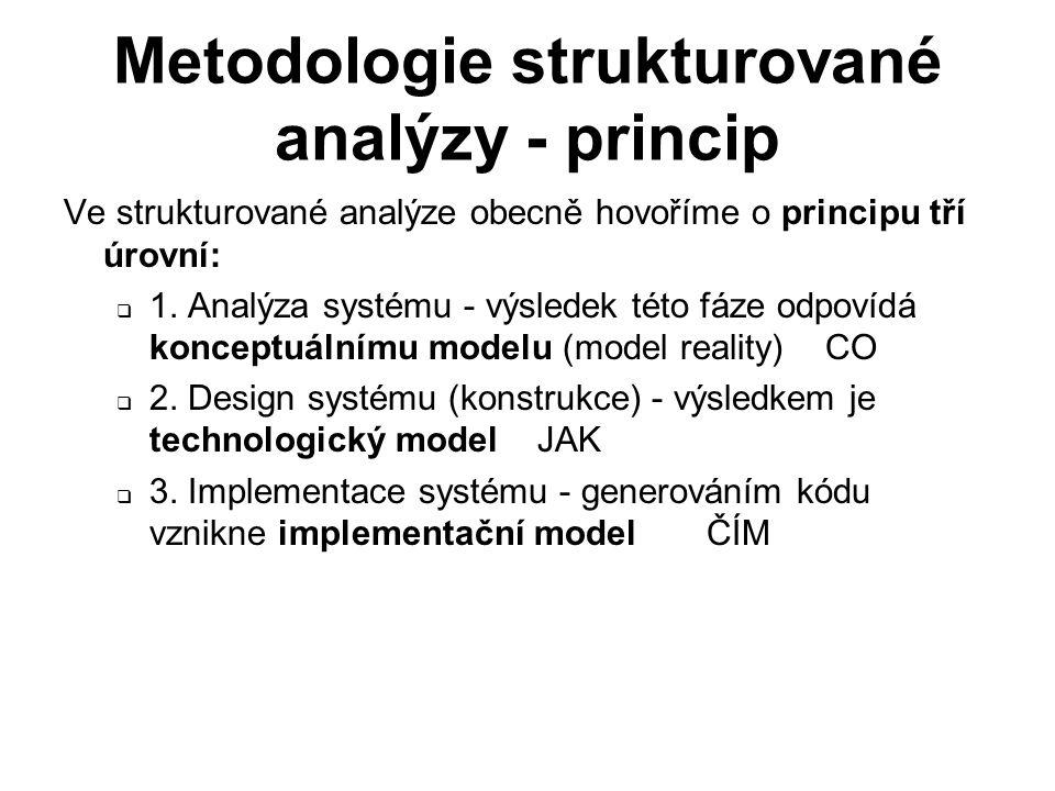Metodologie strukturované analýzy - princip