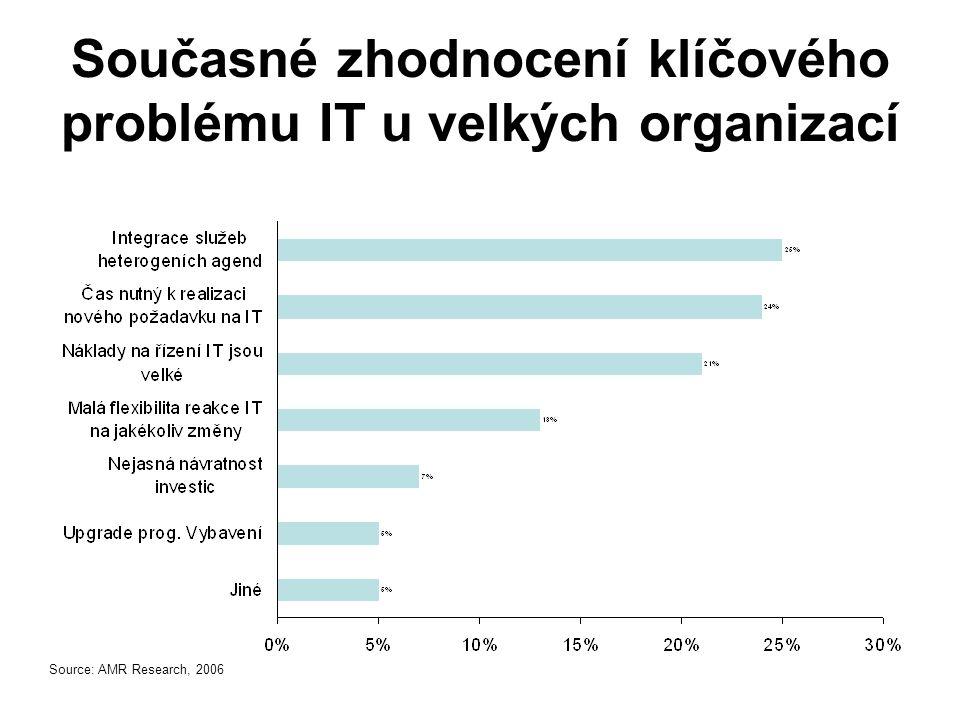 Současné zhodnocení klíčového problému IT u velkých organizací
