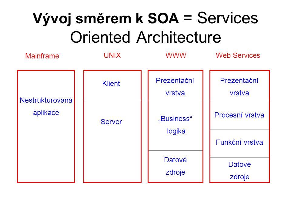 Vývoj směrem k SOA = Services Oriented Architecture