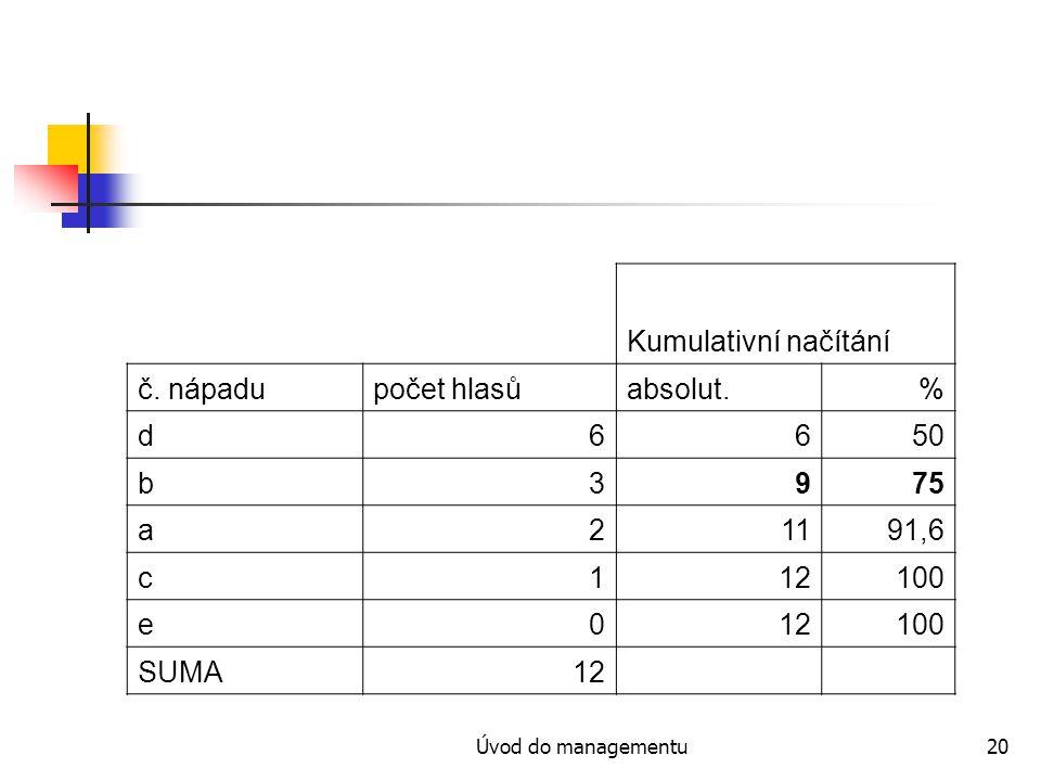 Kumulativní načítání č. nápadu počet hlasů absolut. % d 6 50 b 3 9 75