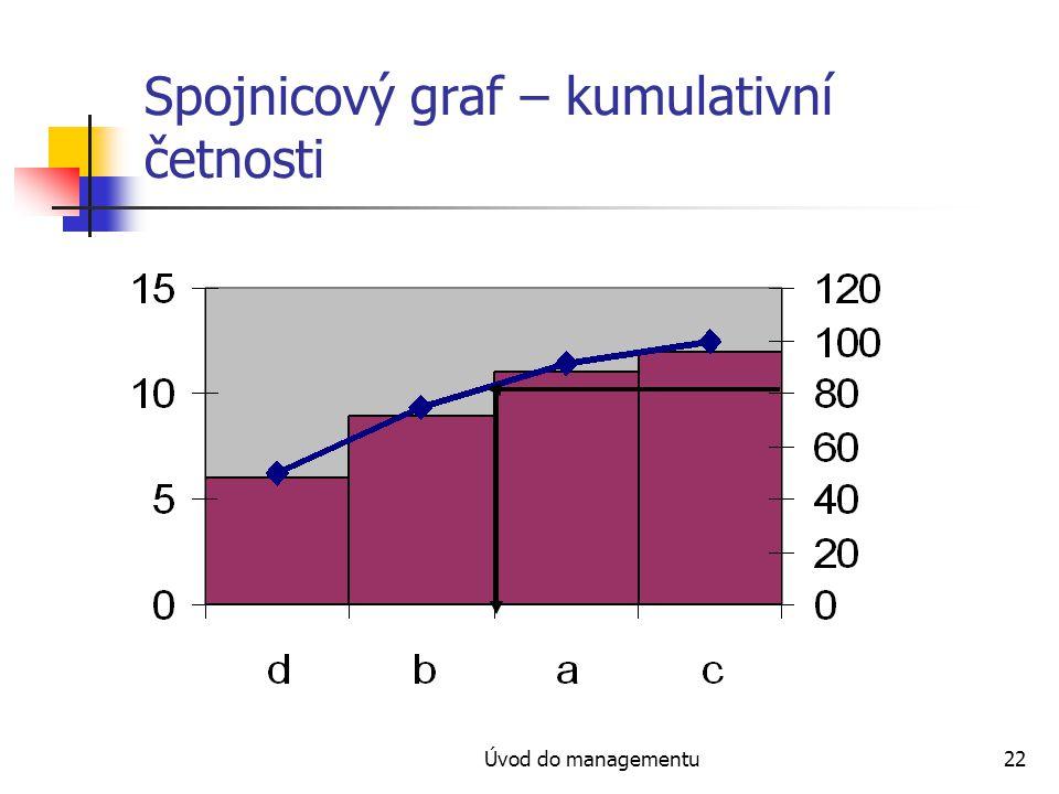 Spojnicový graf – kumulativní četnosti