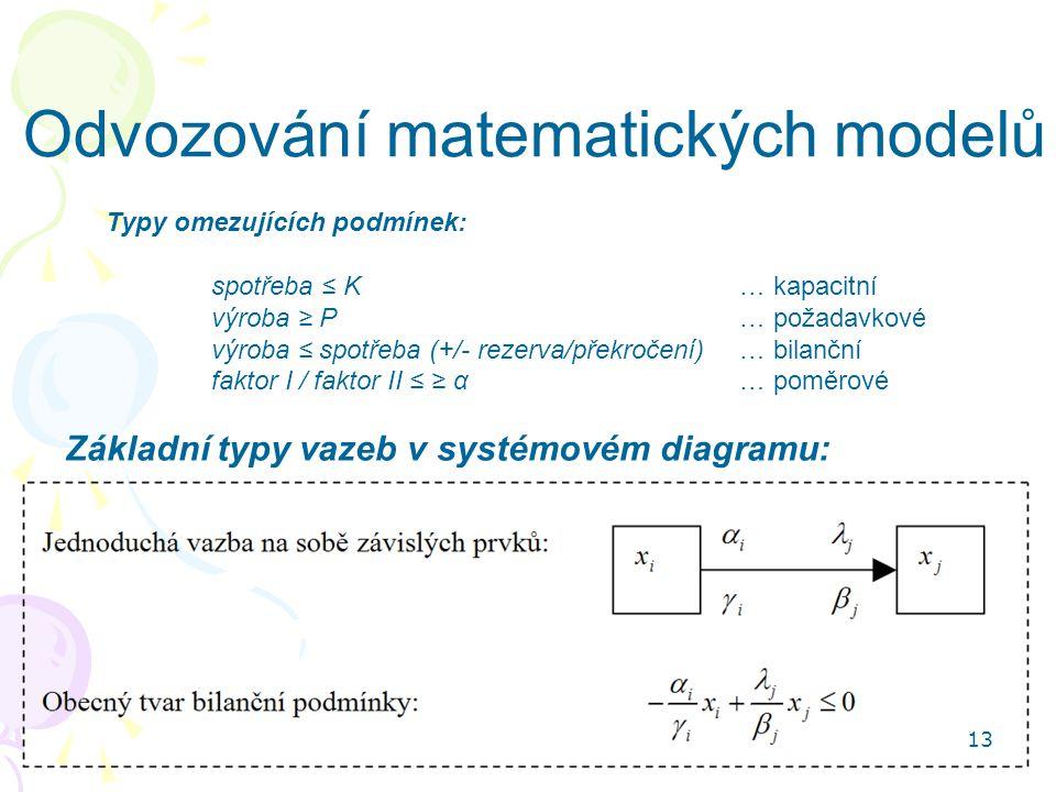 Odvozování matematických modelů