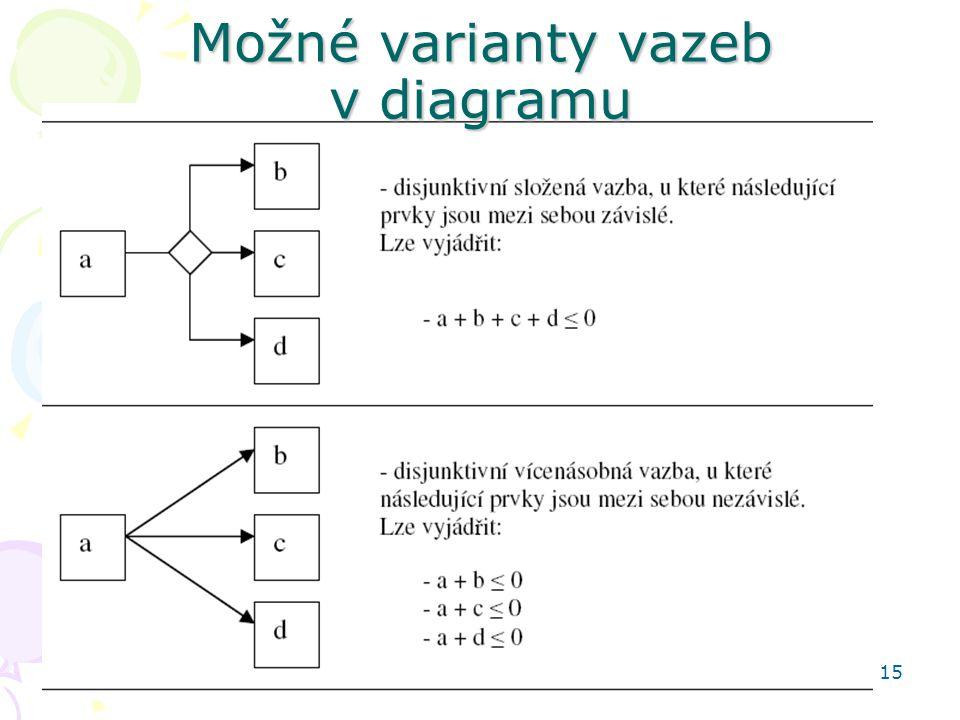 Možné varianty vazeb v diagramu