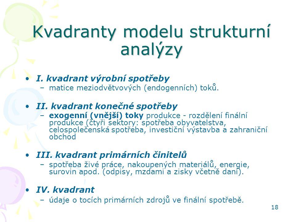 Kvadranty modelu strukturní analýzy