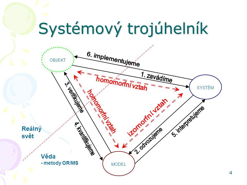 Systémový trojúhelník