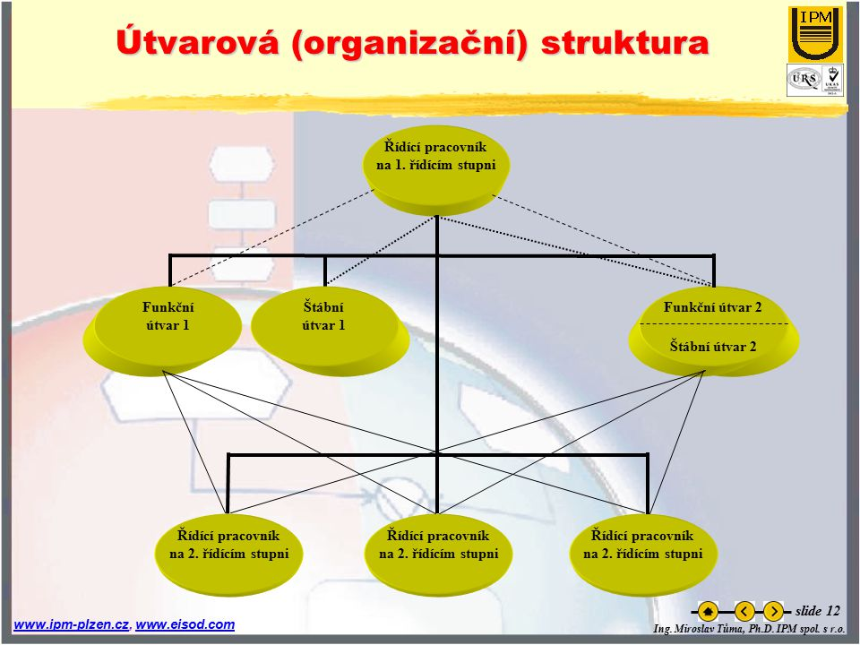 Útvarová (organizační) struktura