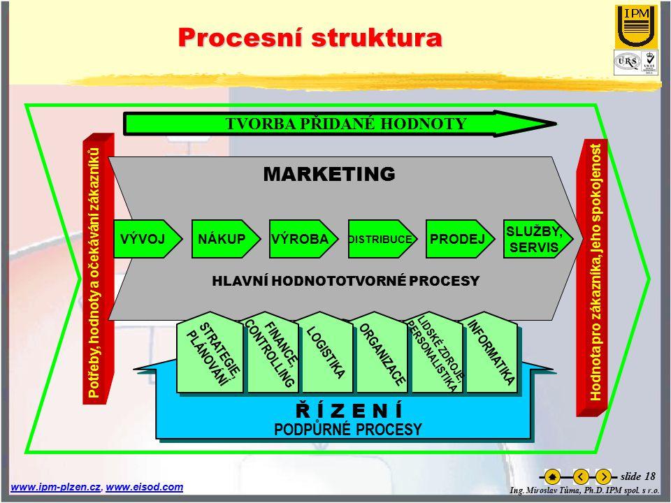 Procesní struktura MARKETING Ř Í Z E N Í TVORBA PŘIDANÉ HODNOTY