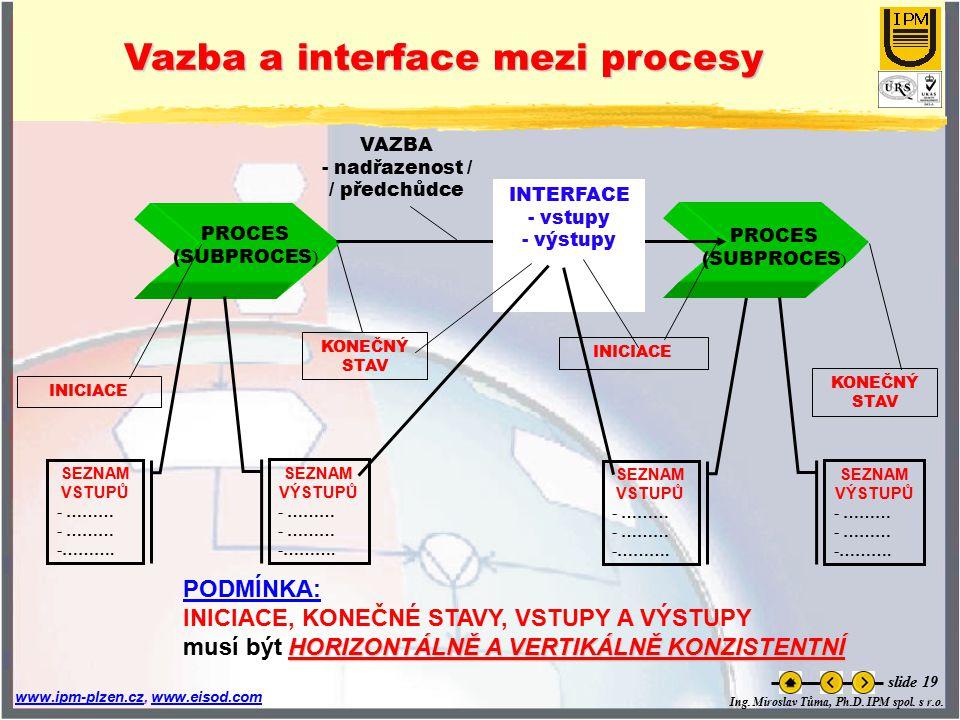 Vazba a interface mezi procesy