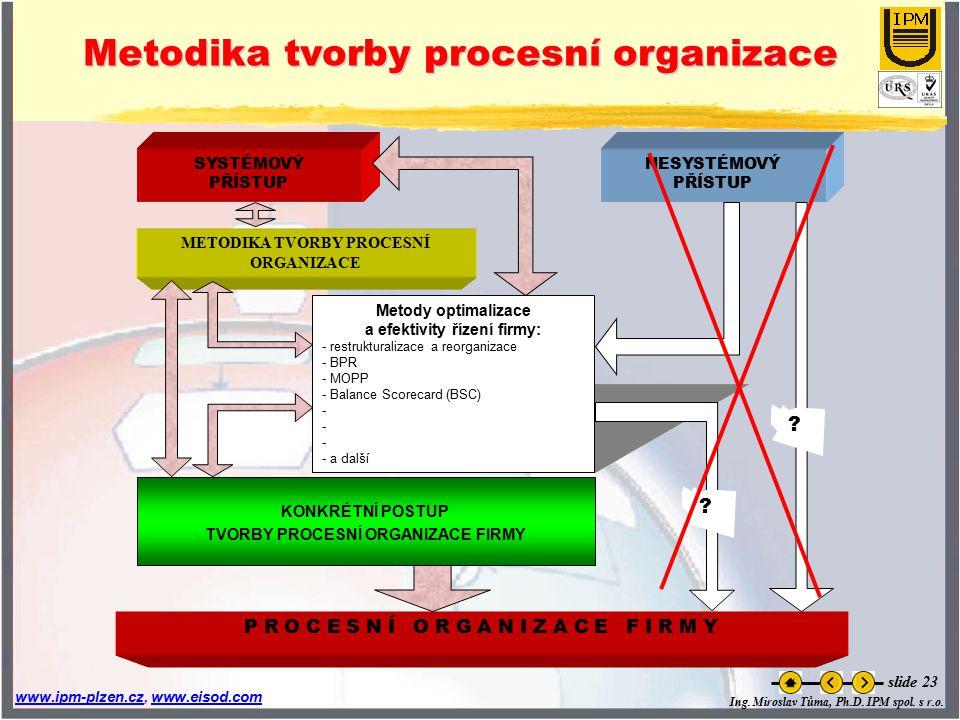 Metodika tvorby procesní organizace