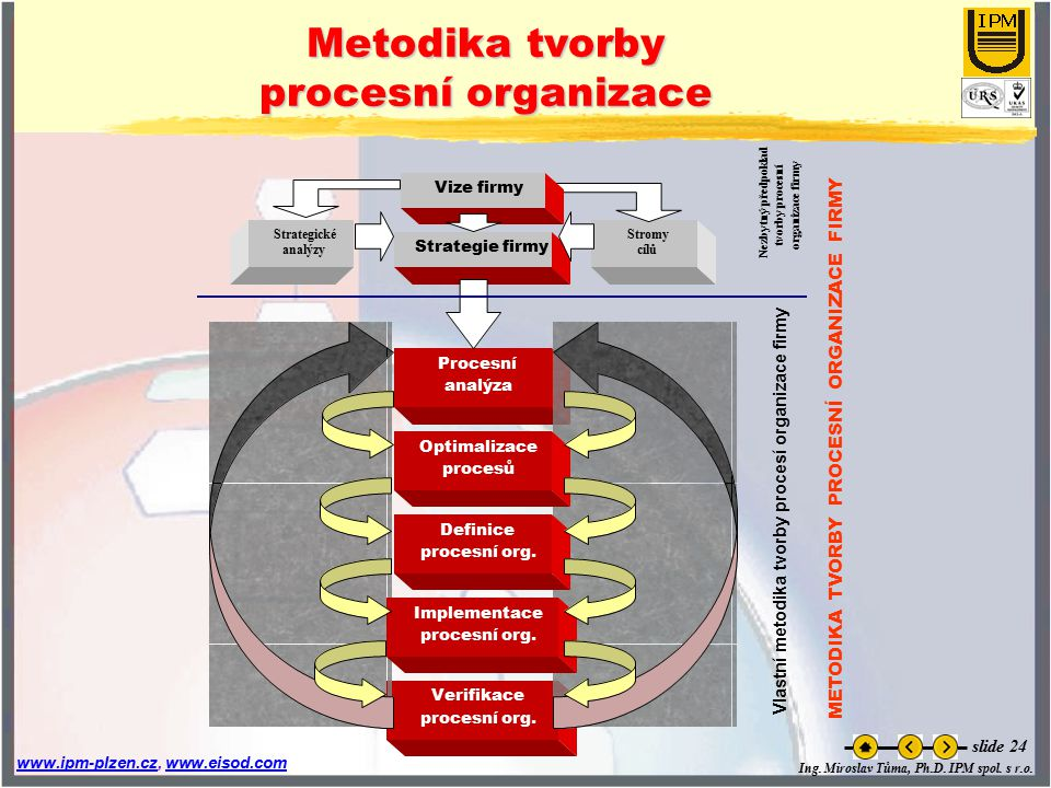 Vlastní metodika tvorby procesí organizace firmy