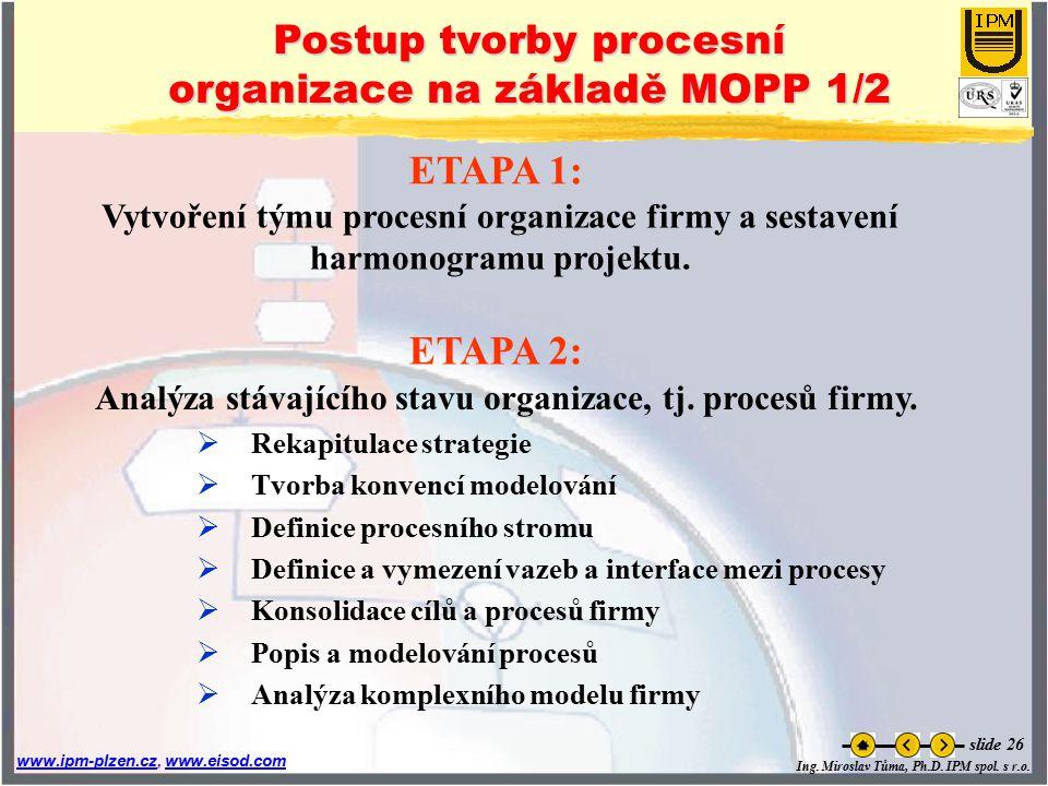 Postup tvorby procesní organizace na základě MOPP 1/2