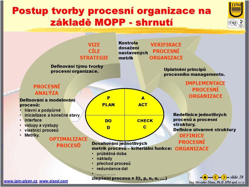 Postup tvorby procesní organizace na základě MOPP - shrnutí