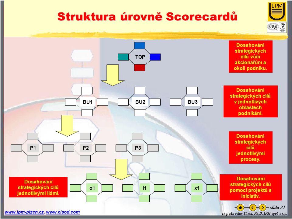 Struktura úrovně Scorecardů