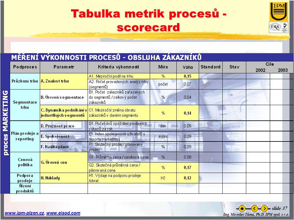 Tabulka metrik procesů - scorecard