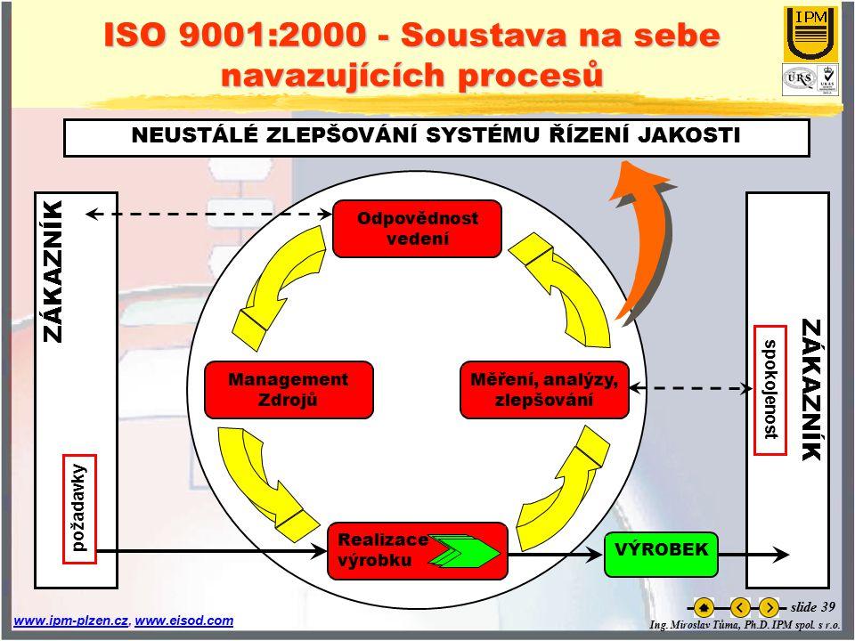 ISO 9001:2000 - Soustava na sebe navazujících procesů