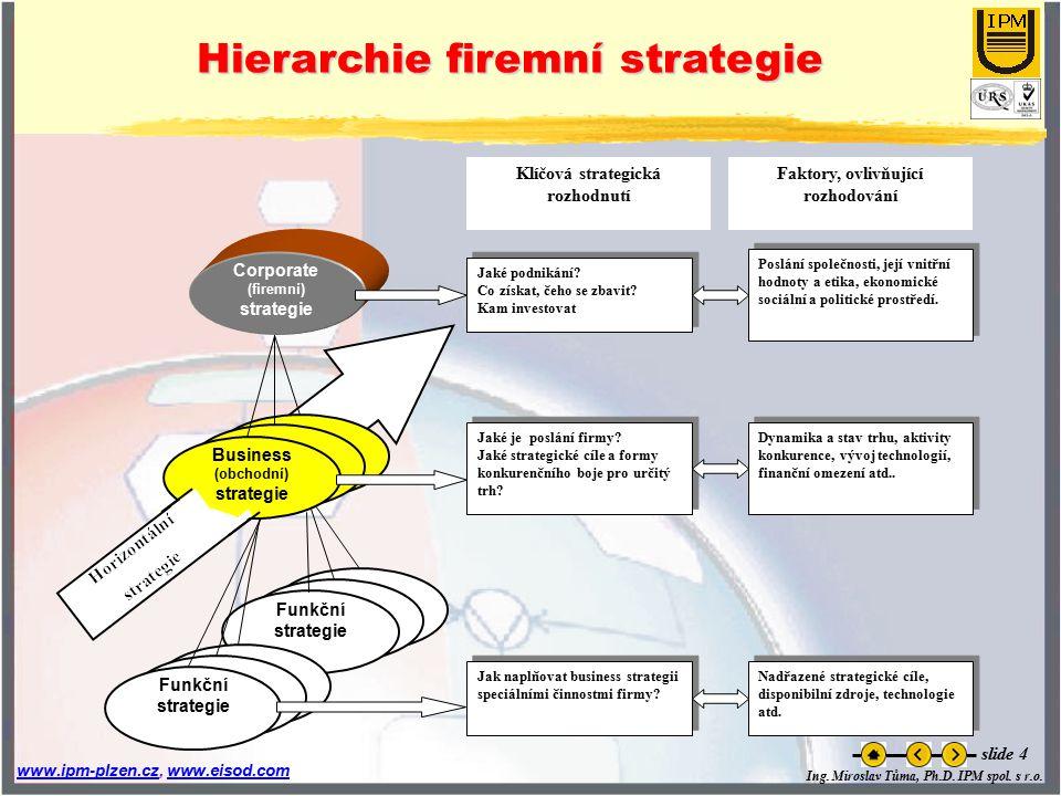Hierarchie firemní strategie