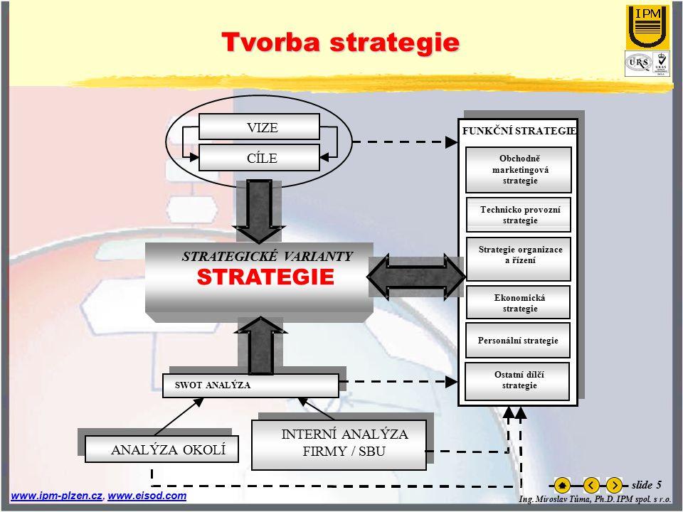 Tvorba strategie STRATEGIE VIZE CÍLE STRATEGICKÉ VARIANTY