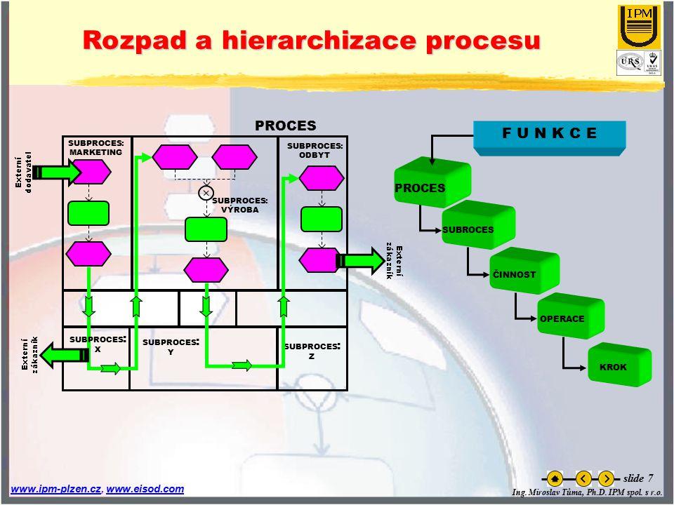 Rozpad a hierarchizace procesu